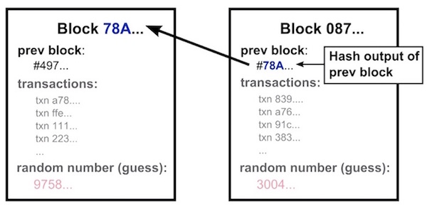 Explaining Blockchain Security by Showing the Hash Value is Linked Together