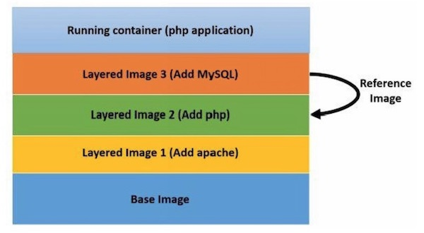 Docker Image Layers Example