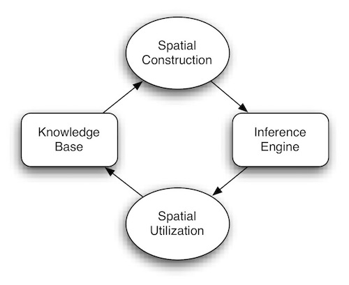 Spatial Reasoning Process Model