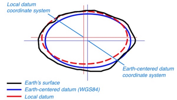 Illustration of Geographic Coordinate System