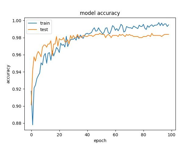 Deep Transfer Learning on Small Dataset